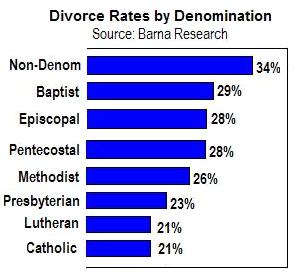 divorce in christian marriage